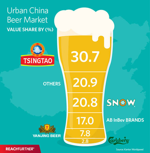 Craft Beer in China, a growing taste