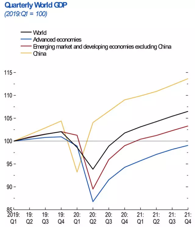 China's economy has rebounded: challenges ahead