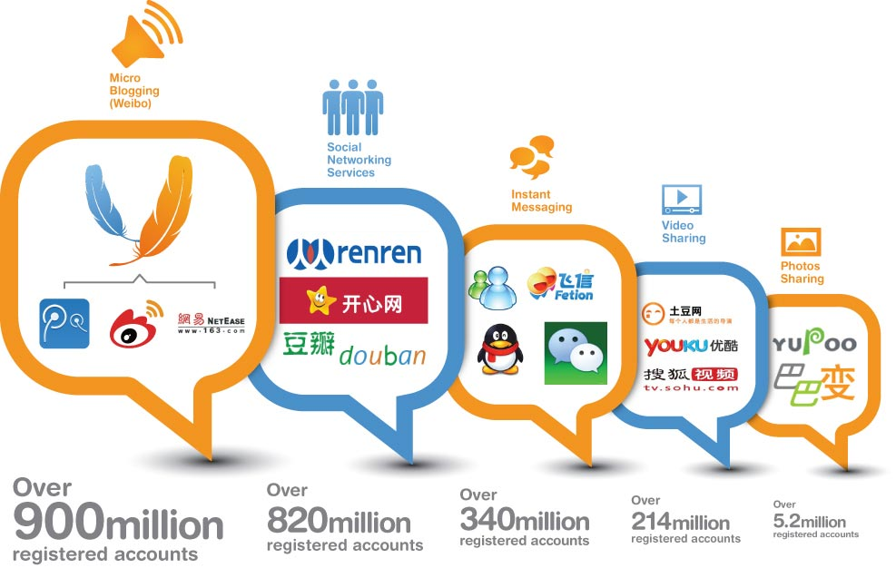 Weibo Marketing Case Studies: How to Manage a Brand on China's Social Network.