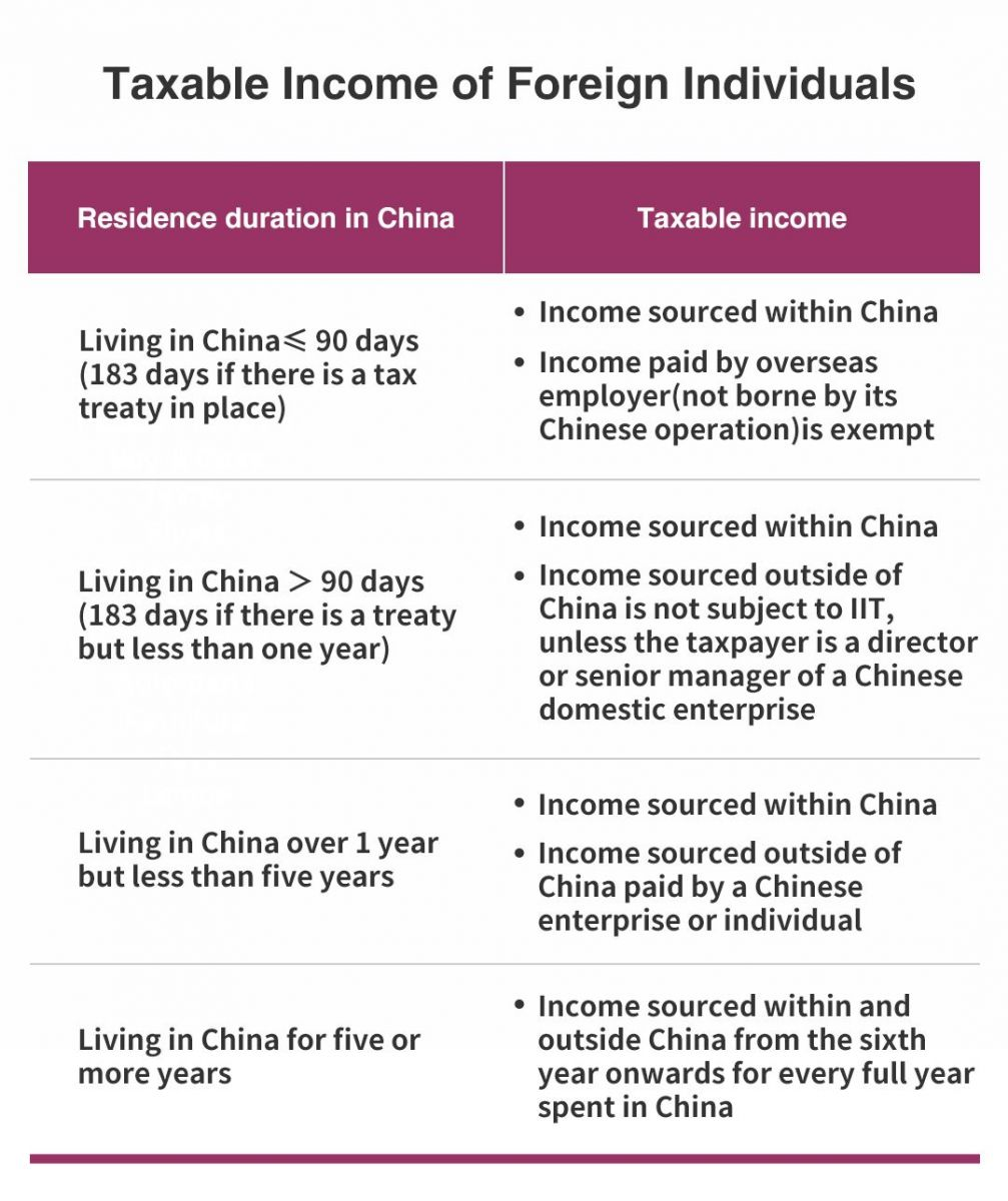 Revisions to the China Tax Law for foreigners