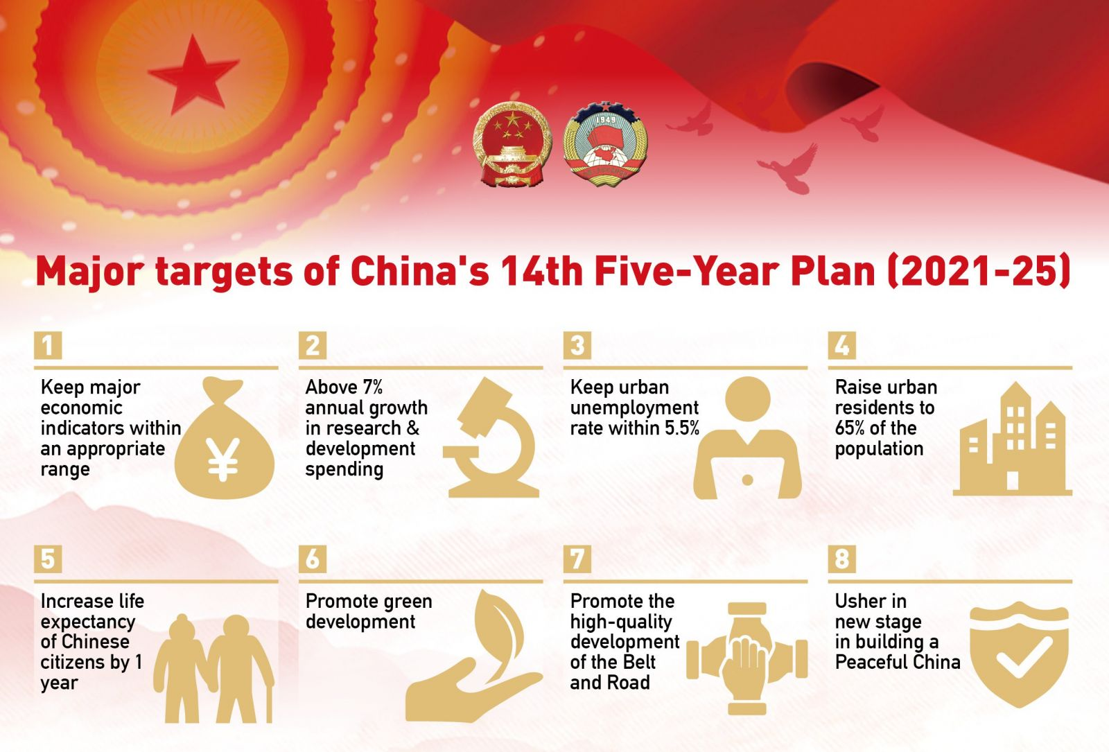 China's 14th Five-Year Plan, full summary: a blueprint for growth