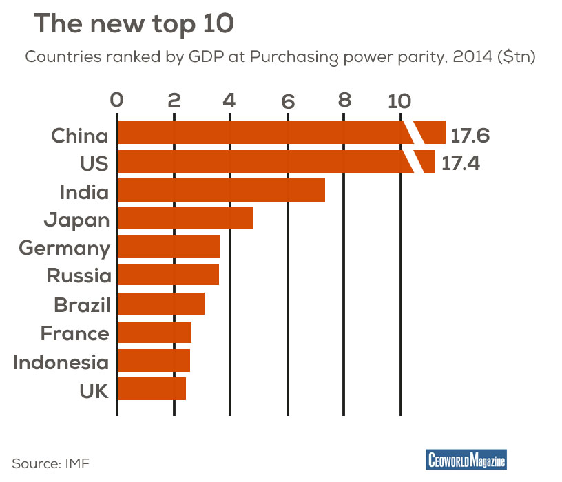 The PPP Dragon, China at No.1