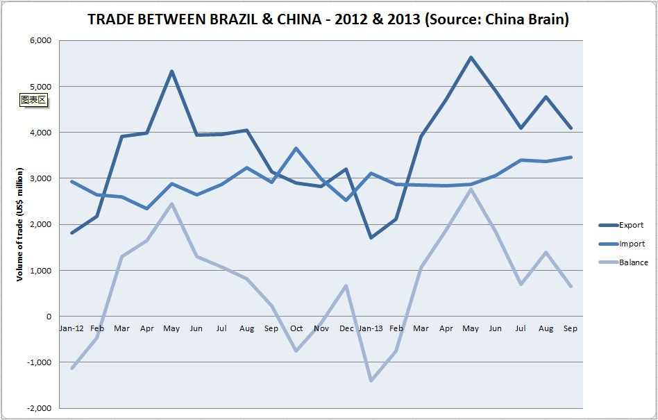 Brazil-China trade relations: end of the honeymoon?