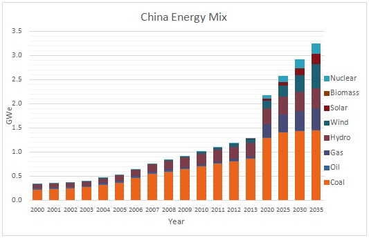 China's energy transition 2020-2050.