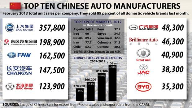 What`s Driving China? A glance at China`s Automotive market in 2012.