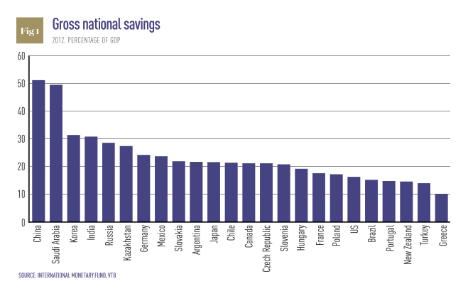 % Chinese saving of GDP