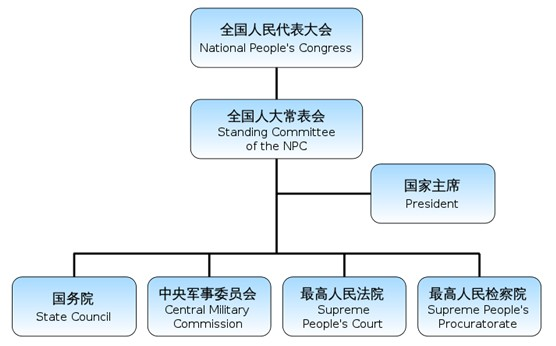 Structure of the Chinese Government, 2012