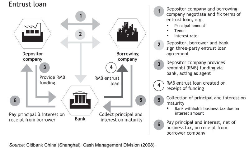 Enstrusted lending in China: a shadow banking primer