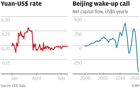 China's shrinking currency reserves: really economic gains